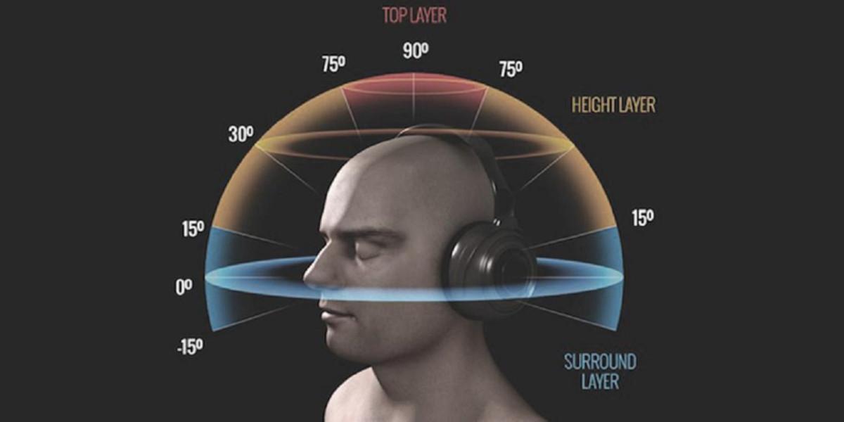 Audio 8D, la musica si trasforma grazie al digitale