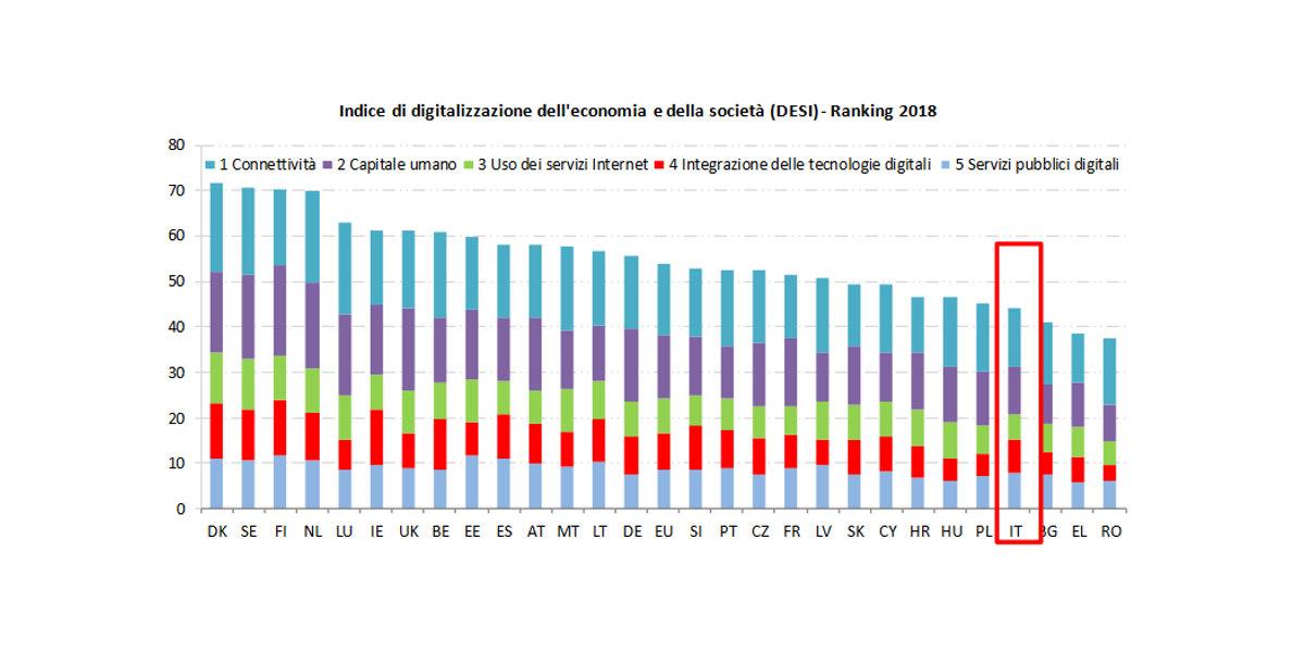 DESI 2018, l'Italia è ancora indietro nel digitale