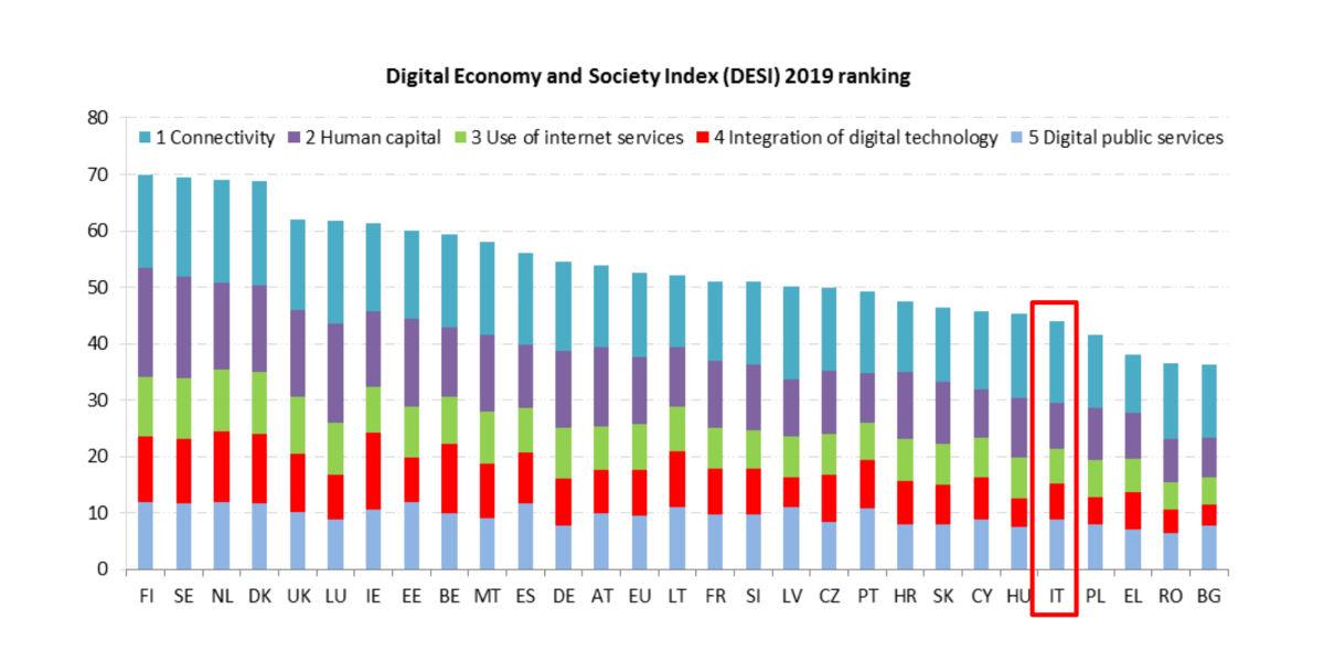 DESI 2019, l'Italia migliora ma rimane indietro nel digitale