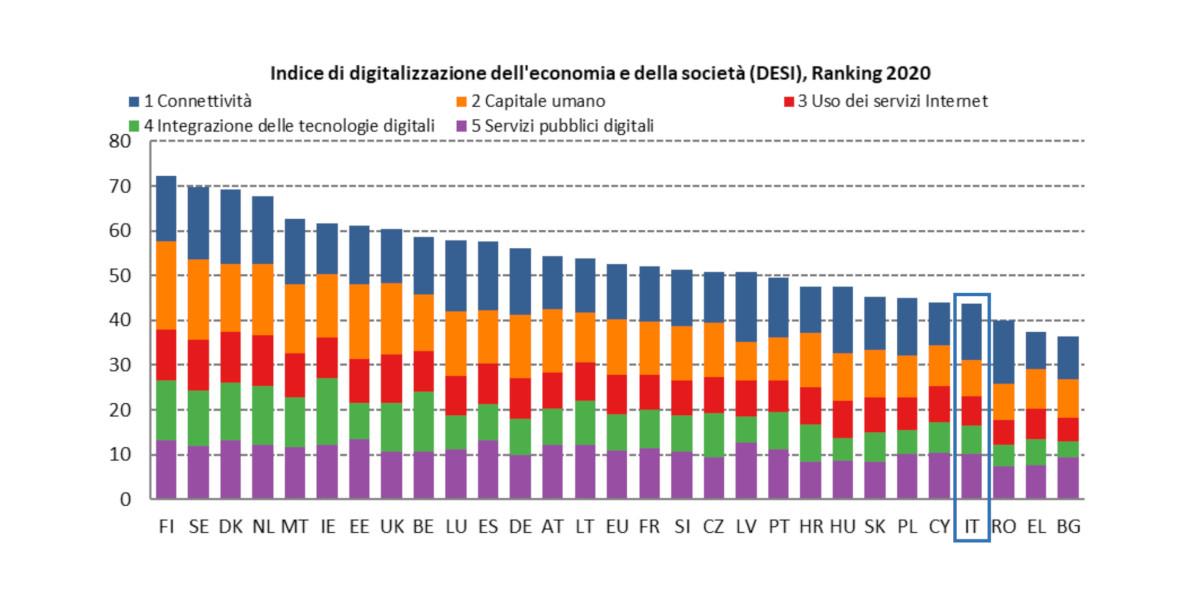 DESI 2020, ancora un passo indietro dell'Italia nel digitale