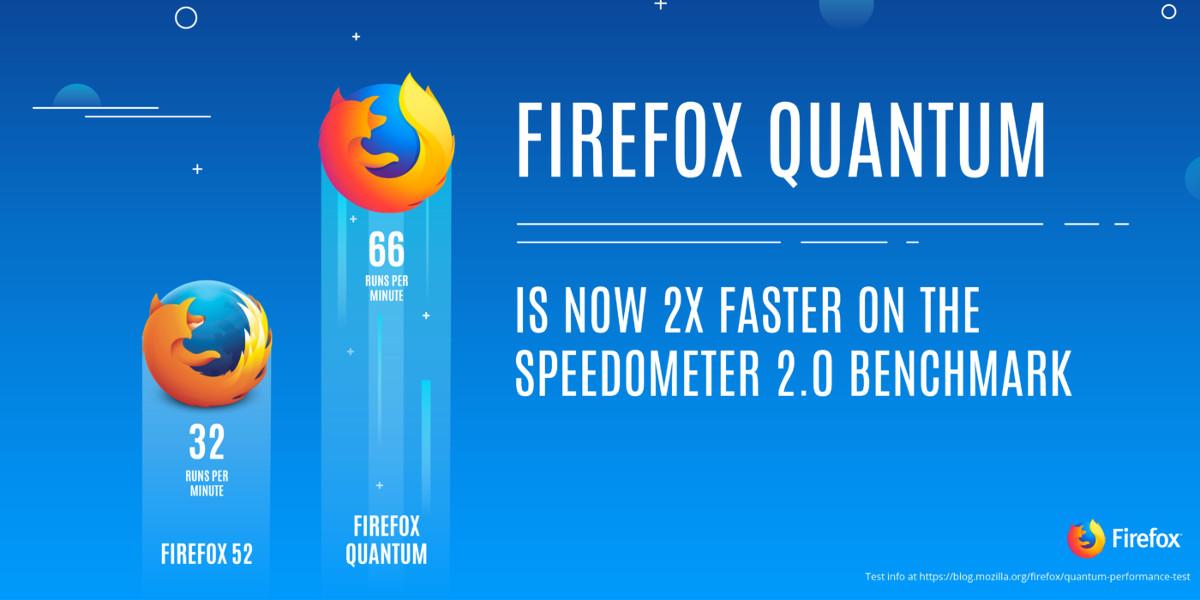 Firefox Quantum, da Mozilla un browser rivoluzionario