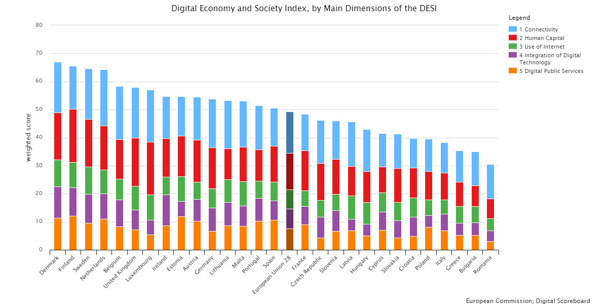 L'Italia è ancora indietro sul fronte del digitale