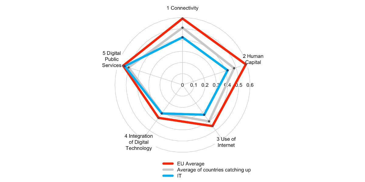 L'Italia arranca sul fronte del digitale
