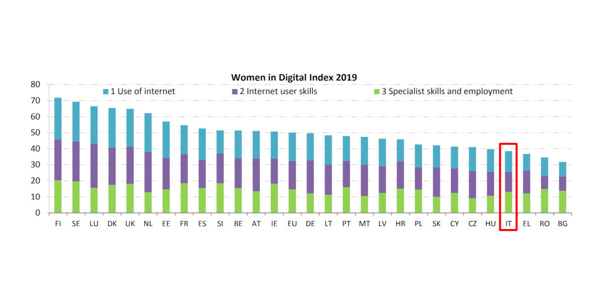 Women in Digital, in Italia persiste il divario di genere nell'economia digitale